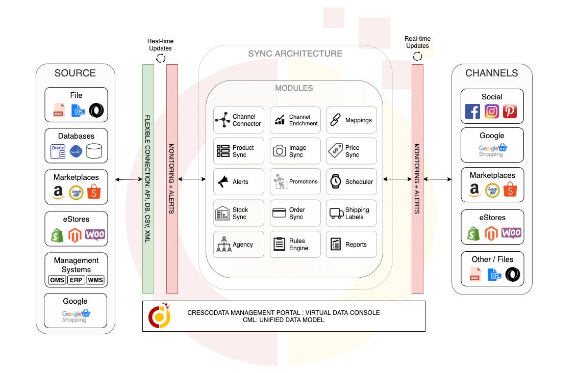 CrescoData Platform